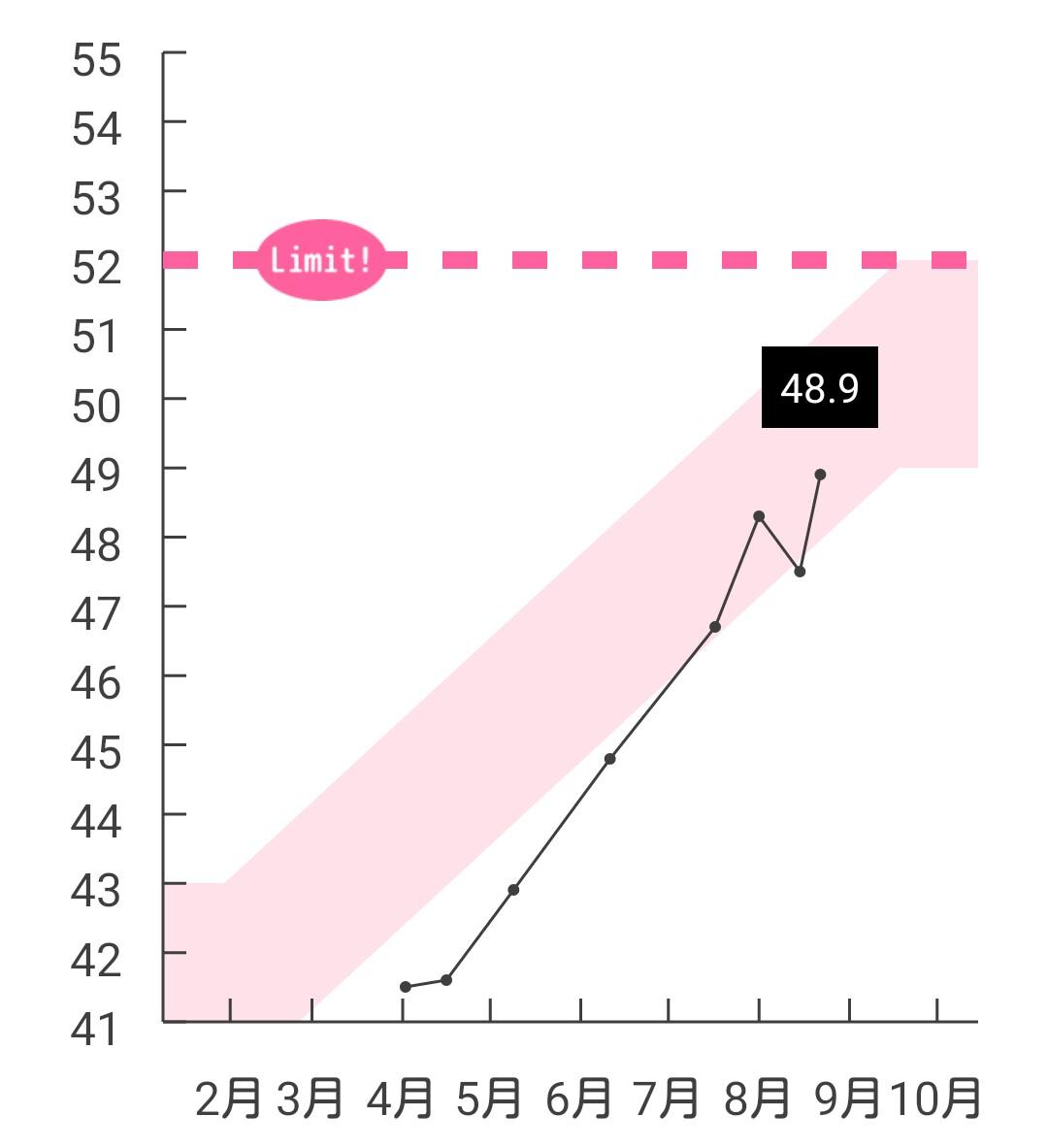 体重 週 妊娠 30